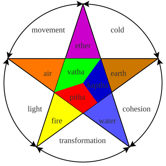 Panchatattva: The Five Elements, Matter is composed of!