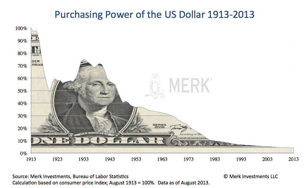 "The US Dollar Has Lost 95% of Its Value Over the Past 100 Years This great chart above from Axel Merk. He writes, "" Investors holding cash have lost over 95% of their purchasing power since 1913. To derive this number, we debase the dollar's..."
