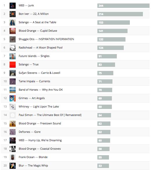 Albums 20
