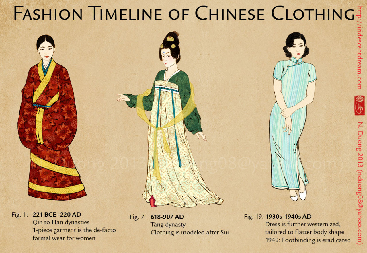 Nannaia Evolution Of Chinese Clothing And