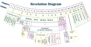 JW News & Archive • Diagram of the Book of Revelation