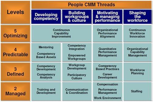Dave Neuman • The People Capability Maturity Model