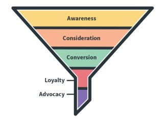 Understanding the Marketing Funnel: 5 Strategies to Improve Your ...