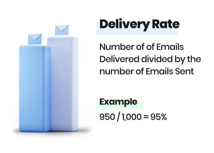 Delivery rate formula with example
