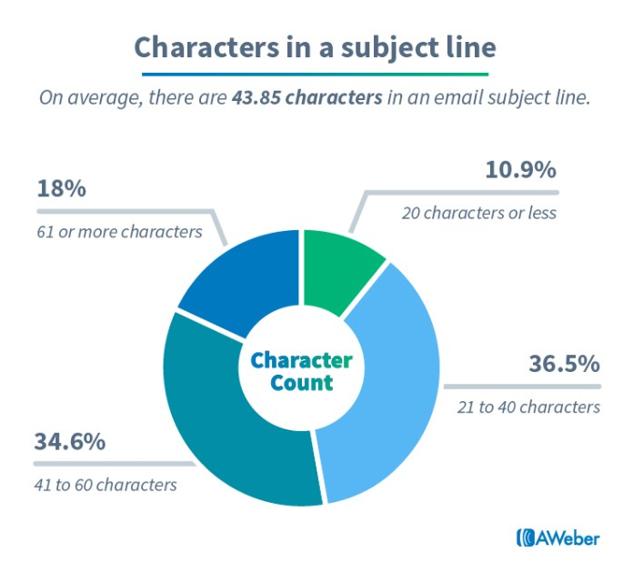 Email marketing statistics: Characters in a subject line
