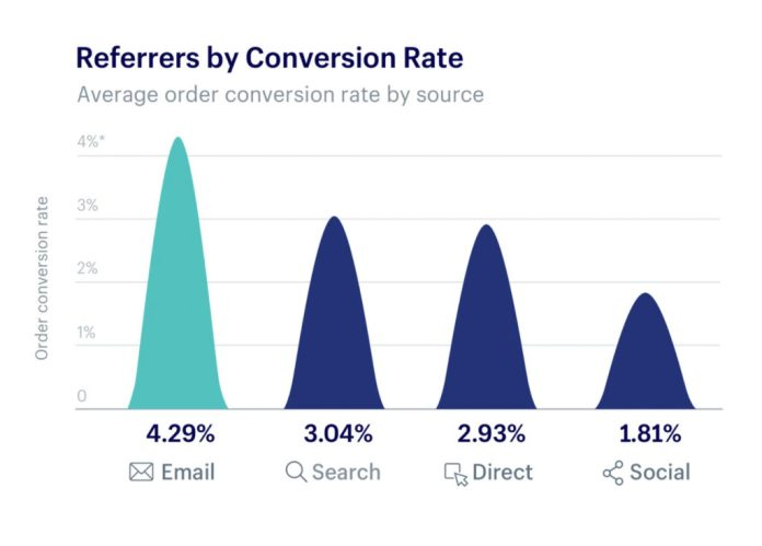 Chart on  Shopify data by conversion rate of referrers