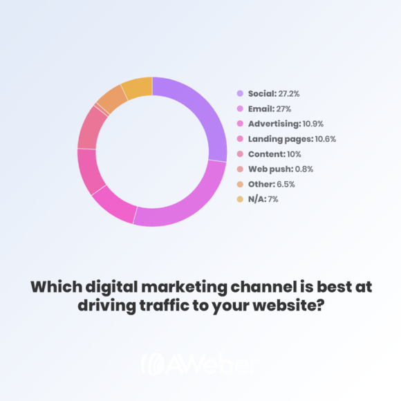 social media is the best digital marketing channel at driving web traffic