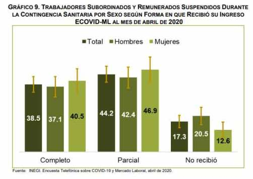 11.9 millones de personas en México permanecieron sin trabajo o no buscaron trabajo por el COVID-19