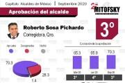 Roberto Sosa, de Corregidora, en el top 3 de aprobación de alcaldes en México