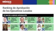 Con el 65.5%, Mauricio Kuri encabeza Ranking de Aprobación de Gobernadores, de México Elige