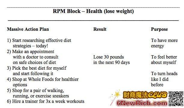 這是運用安東尼羅賓 RPM method 設定減肥目標的範例圖表分享,你也可以仿照這個,做你專屬的「財富自由、十倍收入」圖表喔,加油!