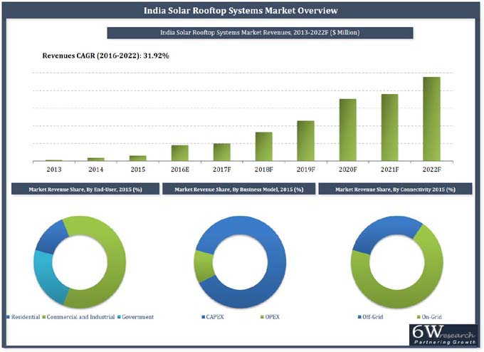 India Solar Rooftop Systems Market (2016-2022) | 6wresearch