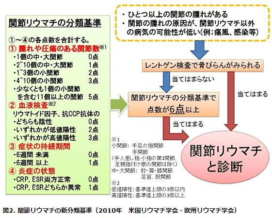 関節リウマチ分類基準