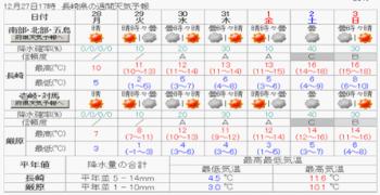 週間天気長崎