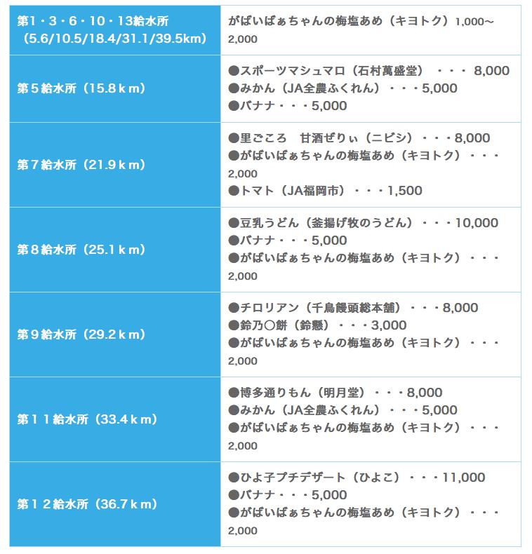 出典:福岡マラソン公式HP