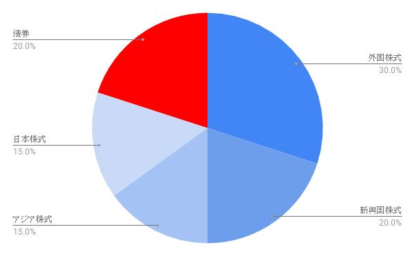 アグレッシブ成長型ポートフォリオのチャート