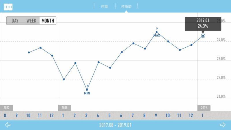体脂肪推移グラフ2