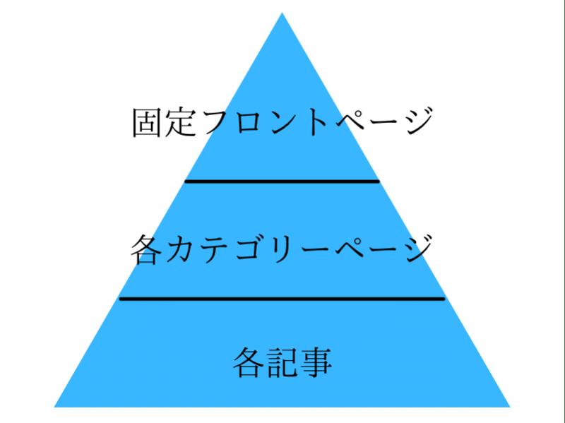 階層型のイメージ図