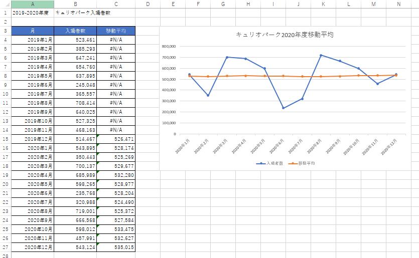 移動平均の表とグラフ