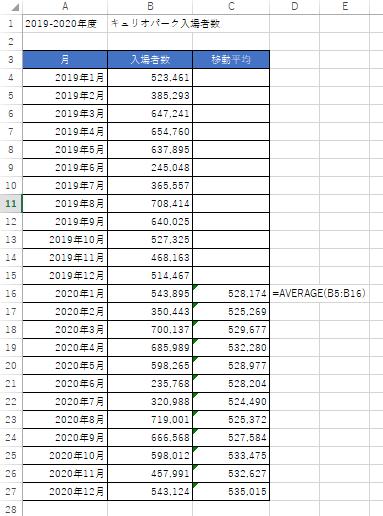 移動平均の表