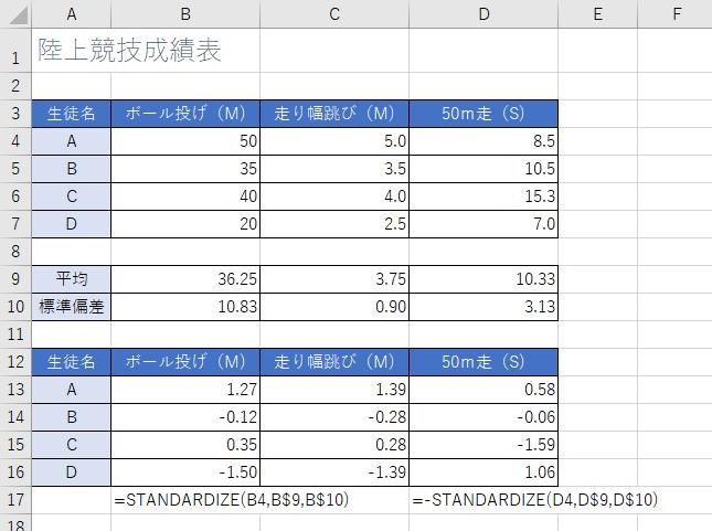 標準化の表