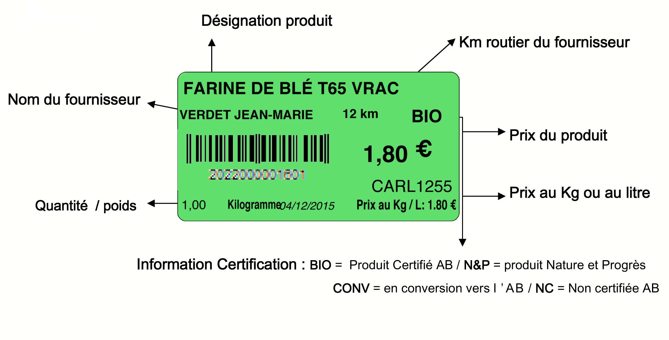 Les circuits d approvisionnement la carline - Tollens prix au litre ...