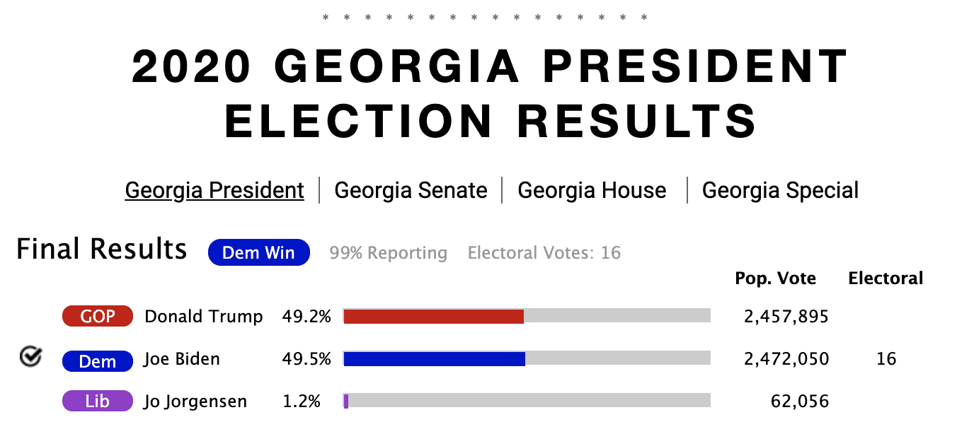 BREAKING: Georgia recount uncovers over 2,600 ballots in Pro-Trump county that were not tallied