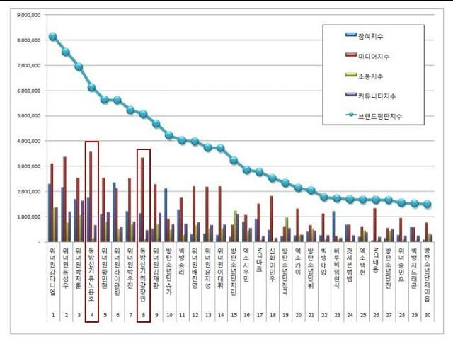 180414 TVXQ - April Brand Reoutation Rankings for Individual Boy Group Members The Korean Business Research Institute has published April's results for brand reputation rankings among individual boy group members! The Institute analyzed 175,398,816...