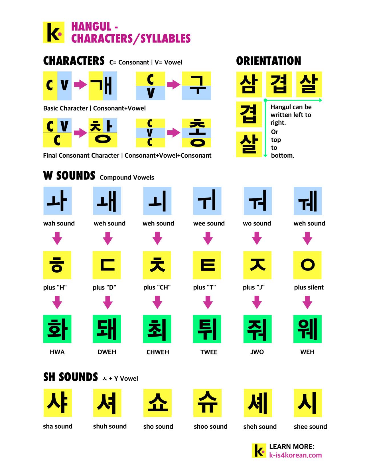 12 Days Of Hangul Masterpost Are You Beginning
