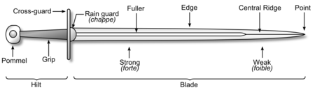 Diagram of a sword