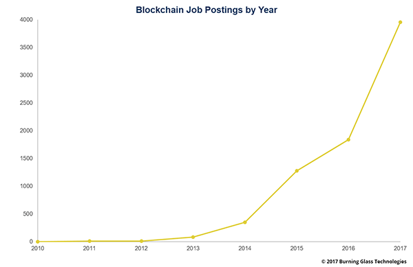 blockchain job posting by year