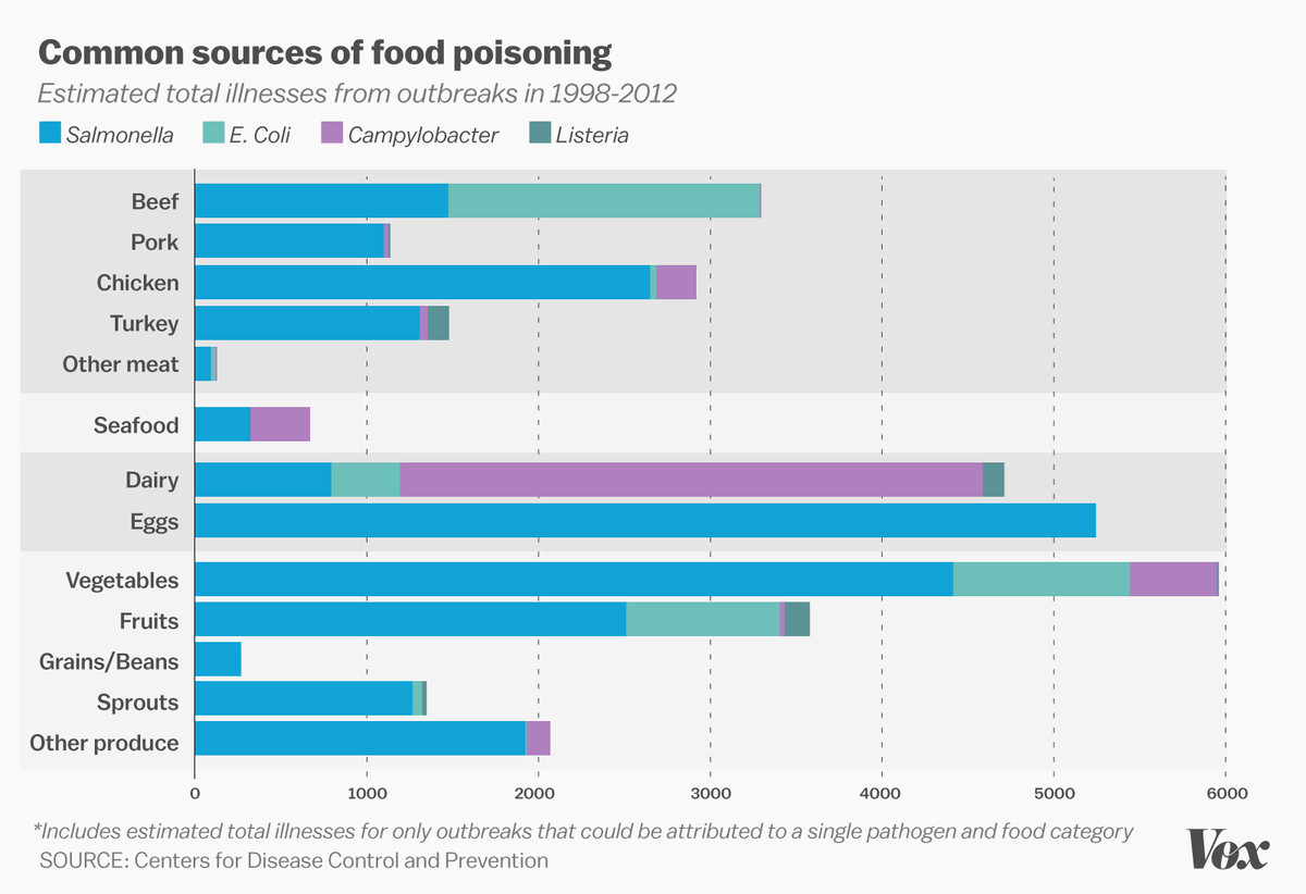 Common sources of food poisoning