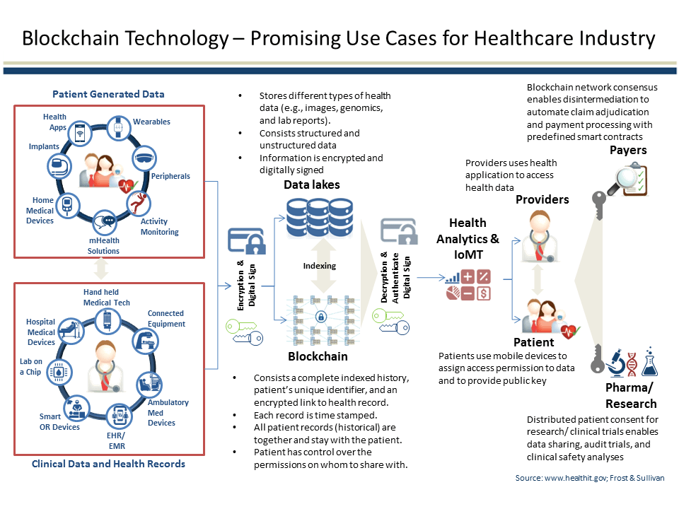 Healthcare blockchain benefits
