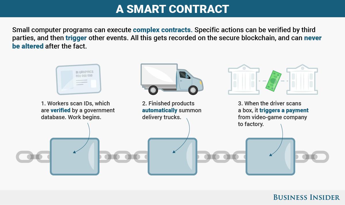 smart contracts development 7altcoins.com