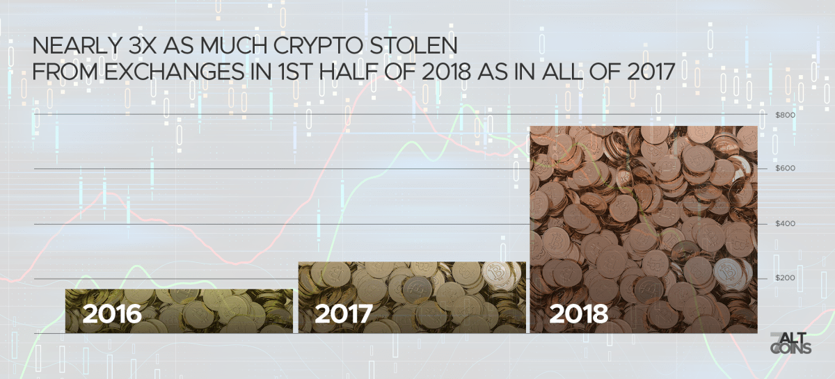 Chart from the report of exchange theft