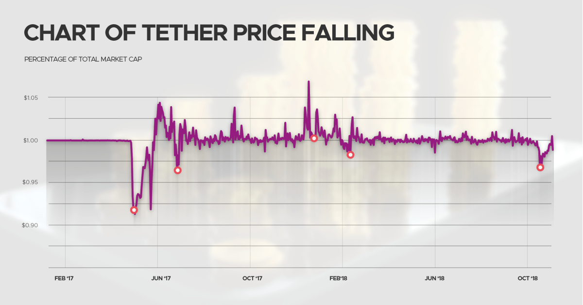 Chart of Tether price falling