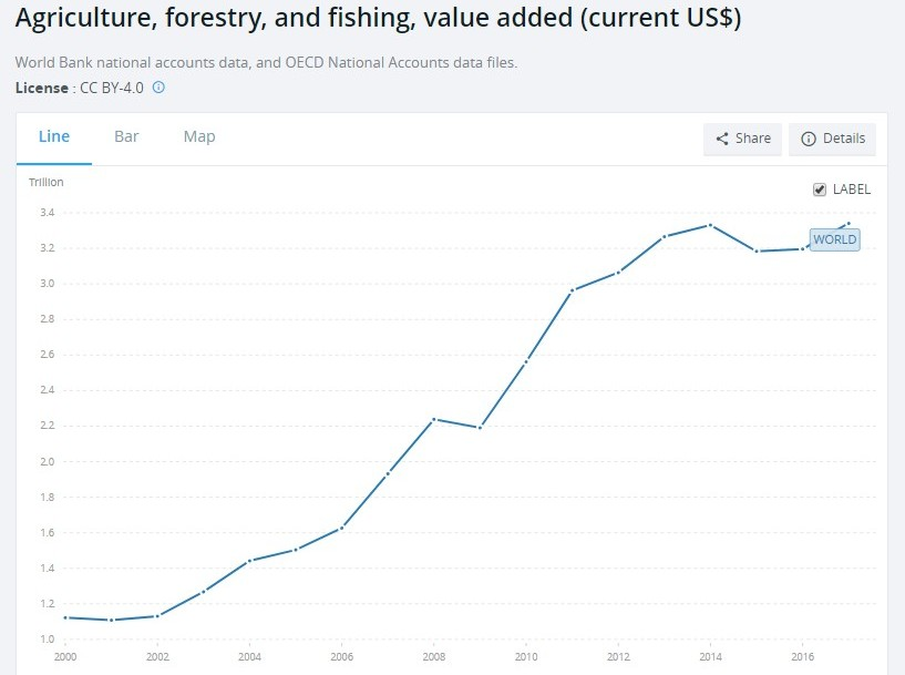 agriculture growth world bank data