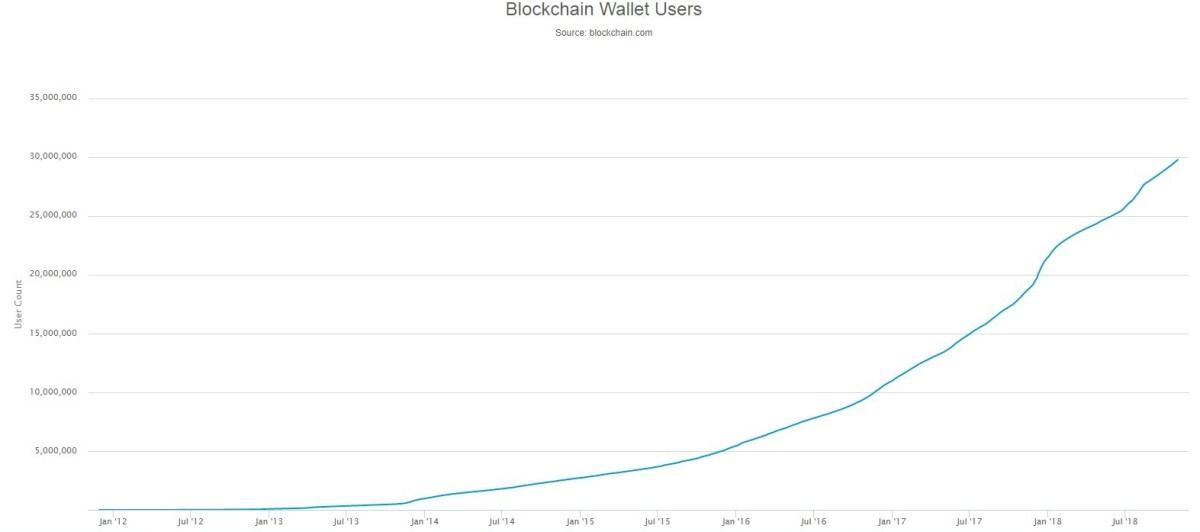 blockchain wallets users data