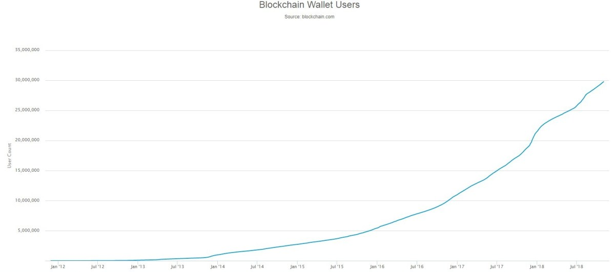 blockchain wallets users data