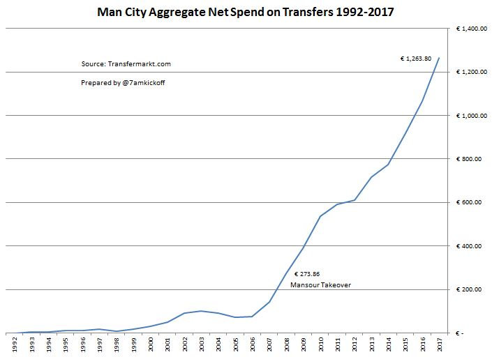Man City have spent over a Billion Euros on transfers in
