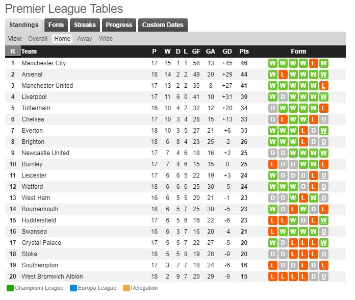 Premier league table 17 18 home and away elcho table - Premier league table home away ...