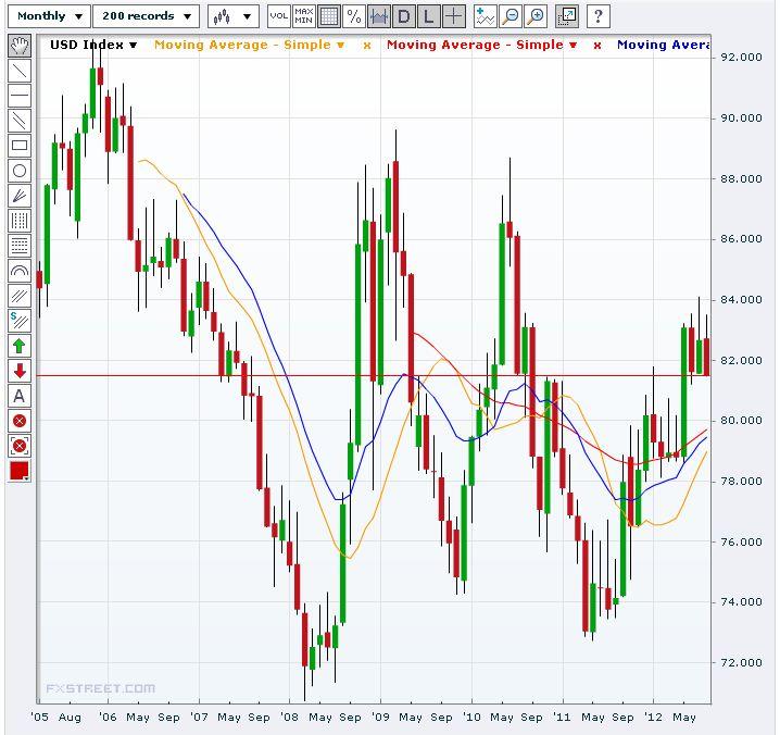 US Dollar Index Long Term