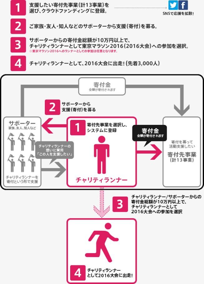 https://ja.wikipedia.org/wiki/東京マラソン#/