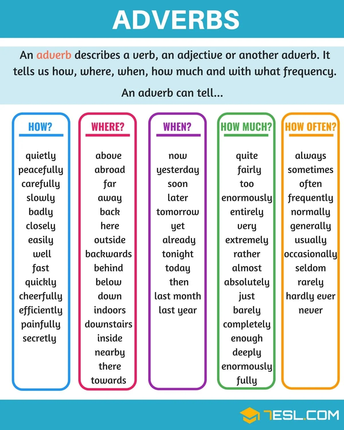Adverbs What Is An Adverb Useful Rules Amp Examples