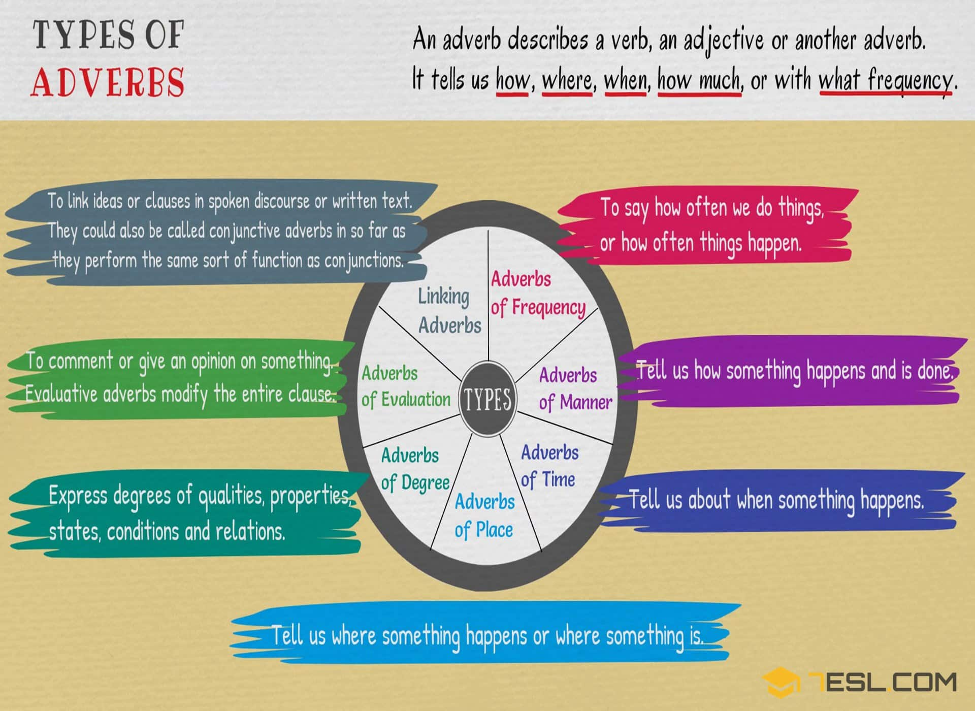 Different Types Of Adverbs With Useful Adverb Examples