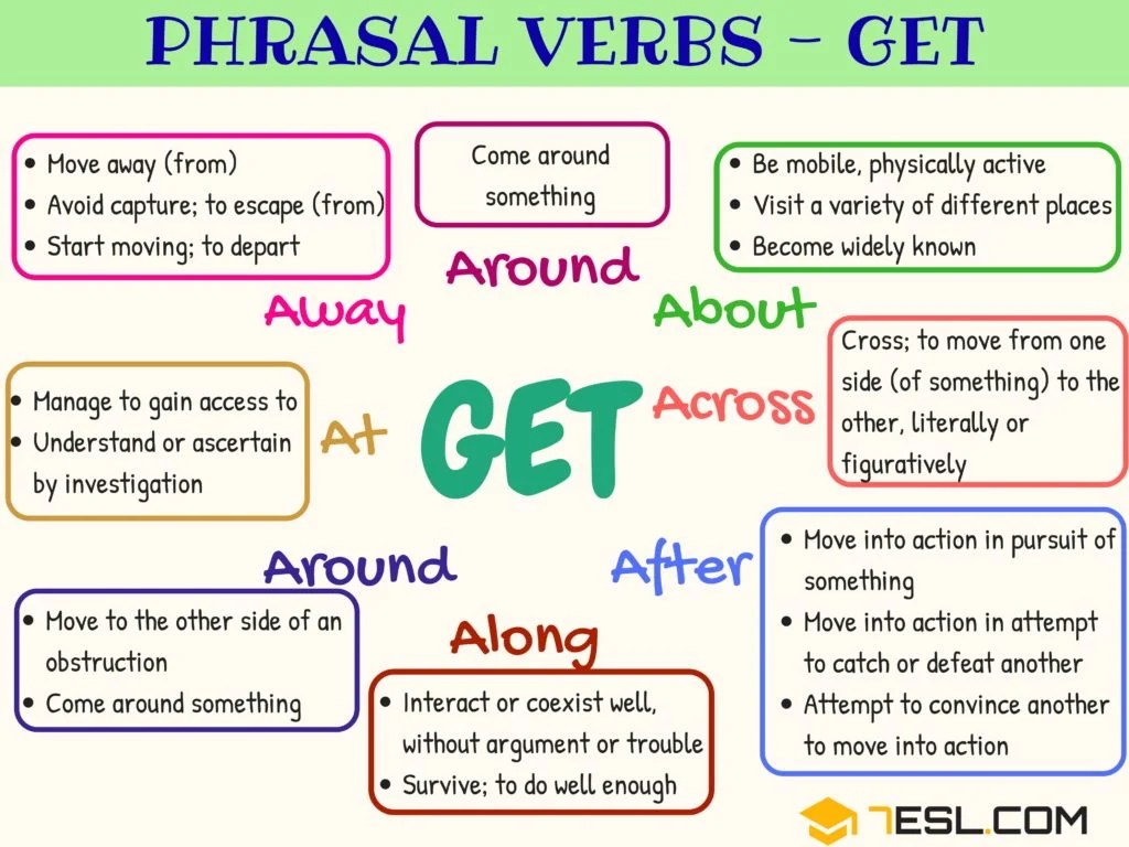 Phrasal Verbs With Get 1
