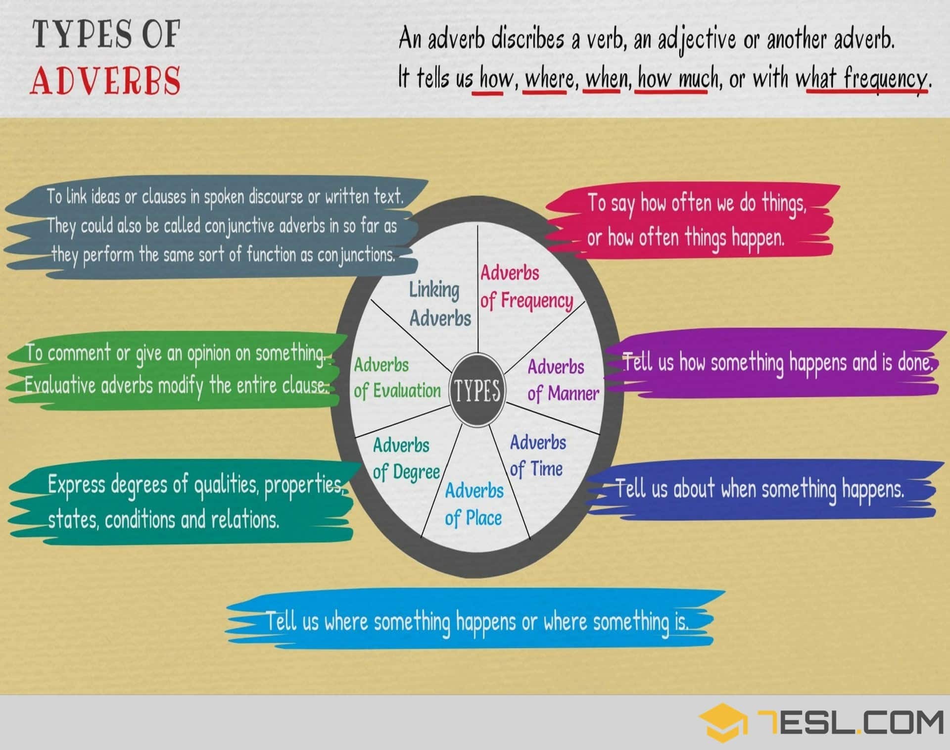 Types Of Adverbs English Grammar Lesson