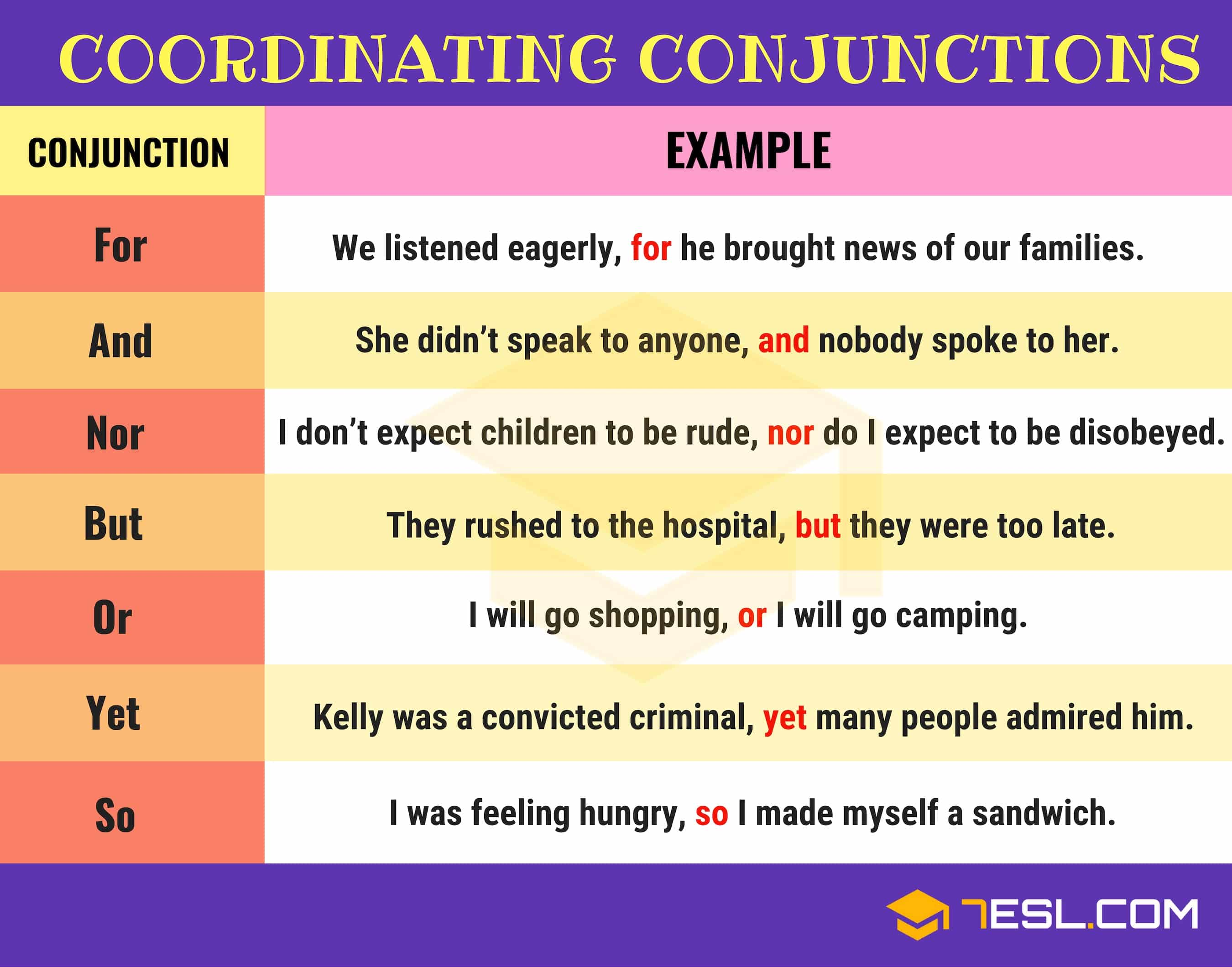 Coordinating Conjunction Definition Examples Of