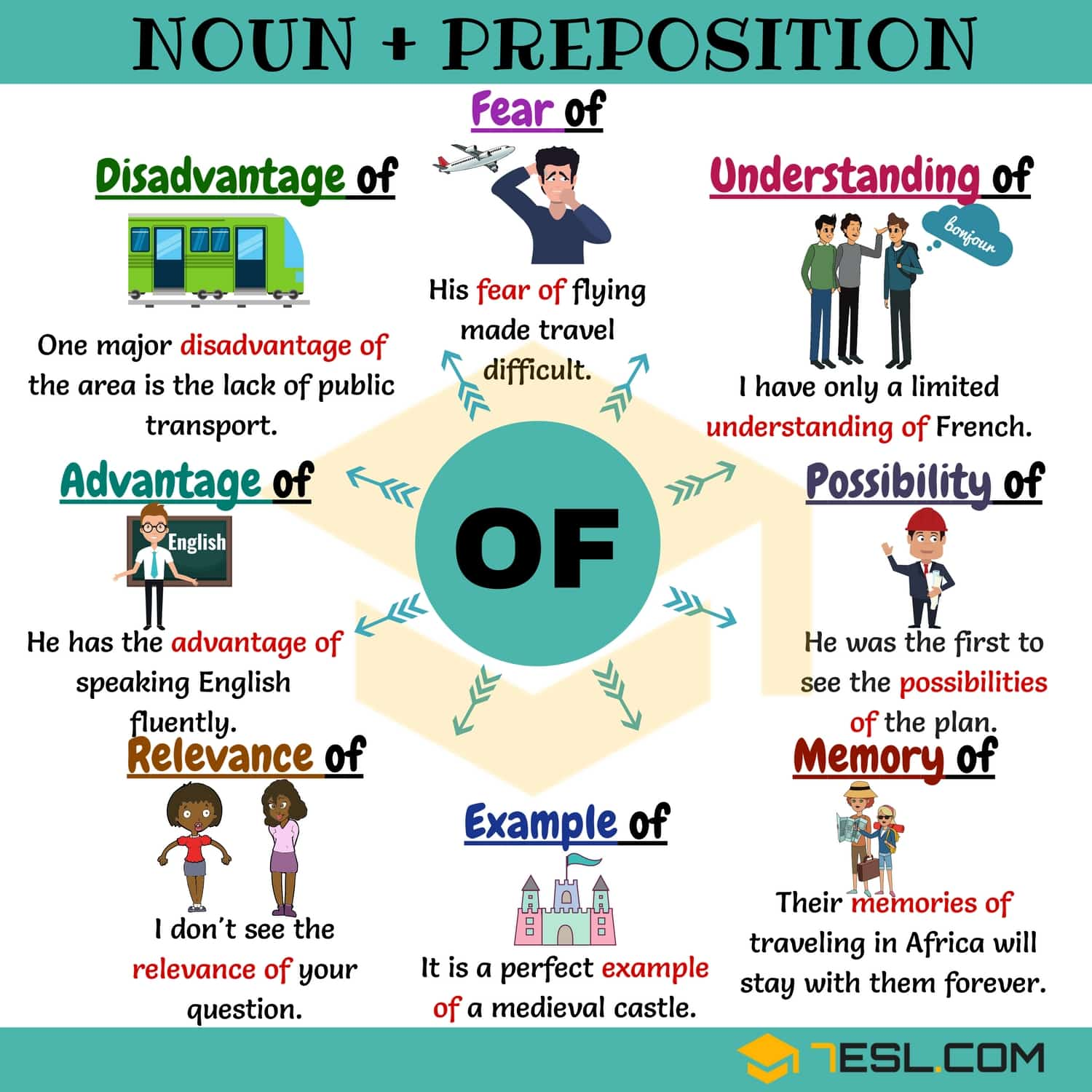 English Worksheet Collocation