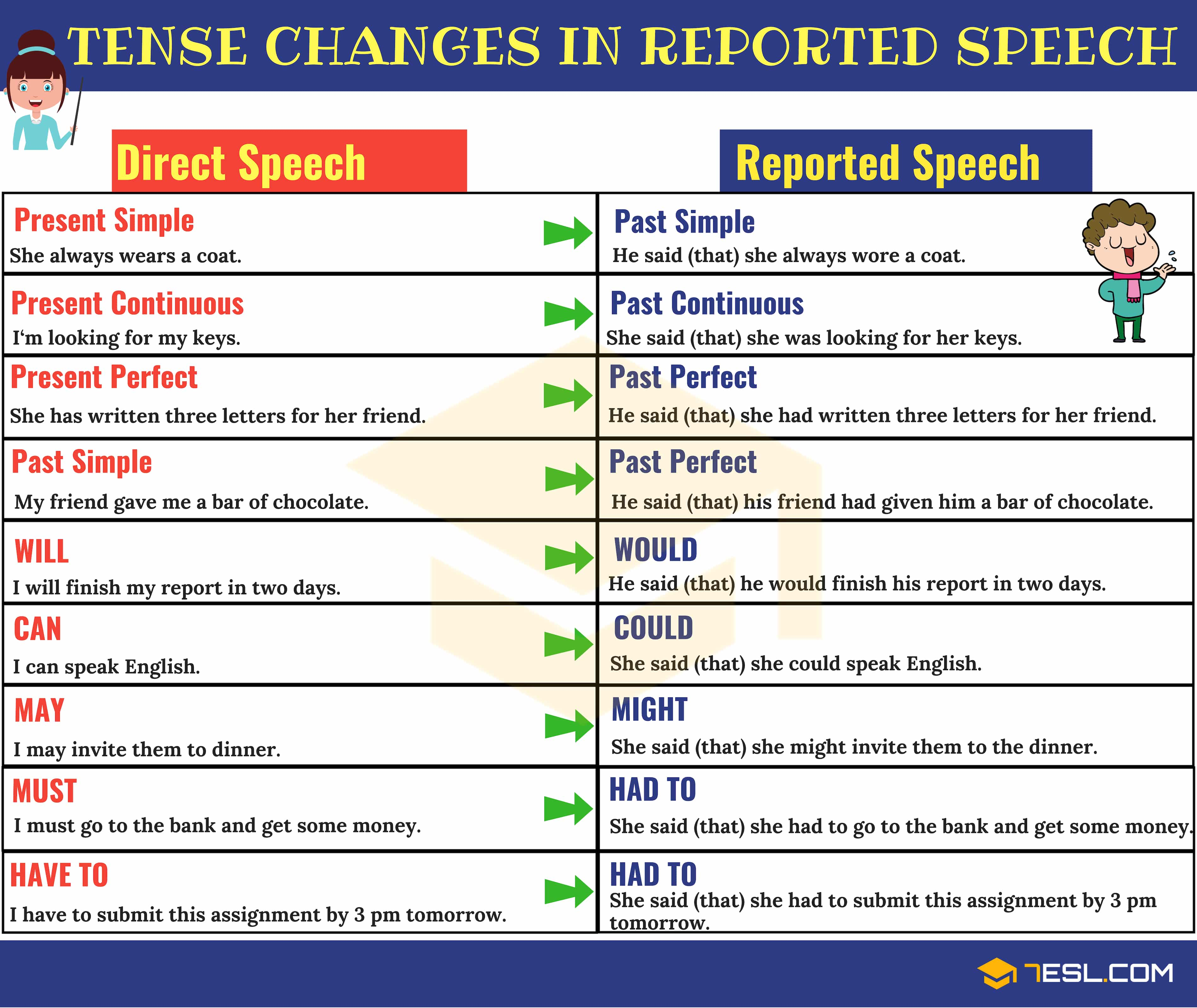 Direct And Indirect Speech Verb Tense Changes